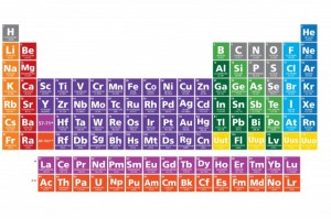 new-elements-periodic-table-2016-300x199
